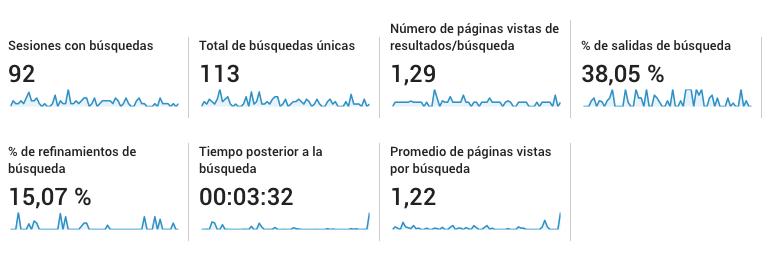 Métrica de búsquedas en el sitio con Google Analytics