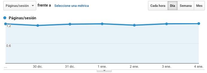 Métrica de Google Analytics: Páginas por sesión